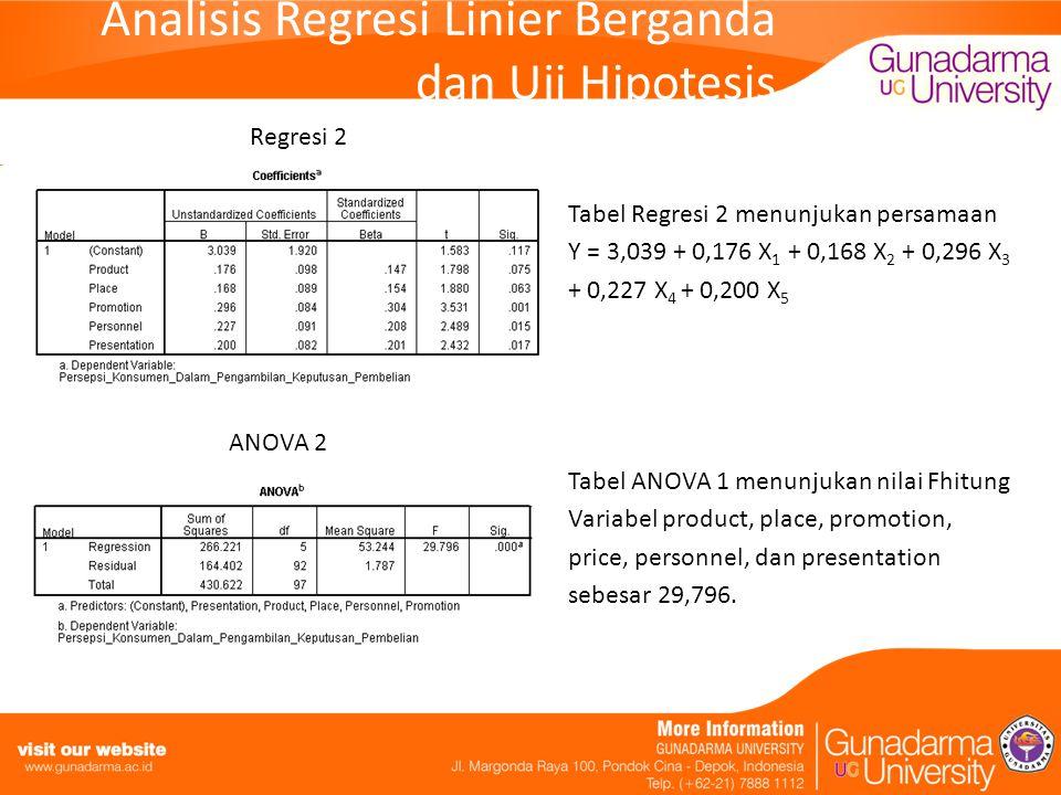 Analisis Regresi Linier Berganda dan Uji Hipotesis Regresi 2 Tabel Regresi 2 menunjukan persamaan Y = 3,039 + 0,176 X 1 + 0,168 X 2 + 0,296 X 3 + 0,227 X 4 + 0,200 X 5 ANOVA 2 Tabel ANOVA 1 menunjukan nilai Fhitung Variabel product, place, promotion, price, personnel, dan presentation sebesar 29,796.