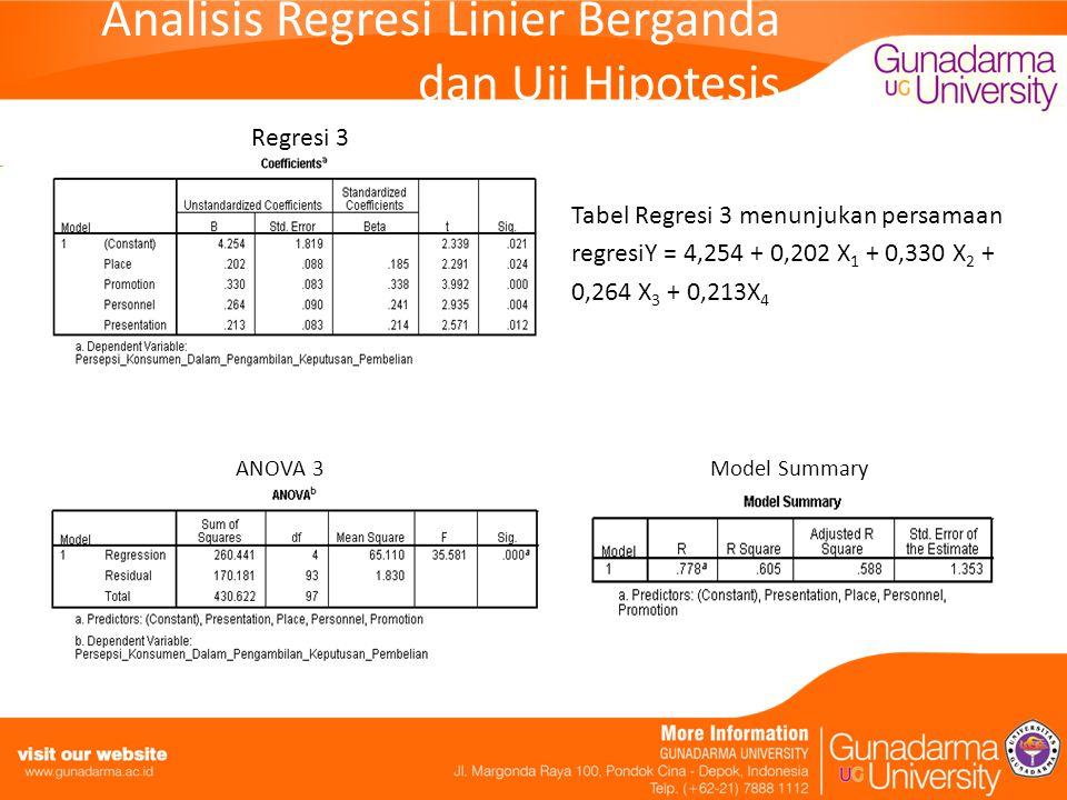 Analisis Regresi Linier Berganda dan Uji Hipotesis Regresi 3 Tabel Regresi 3 menunjukan persamaan regresiY = 4,254 + 0,202 X 1 + 0,330 X 2 + 0,264 X 3