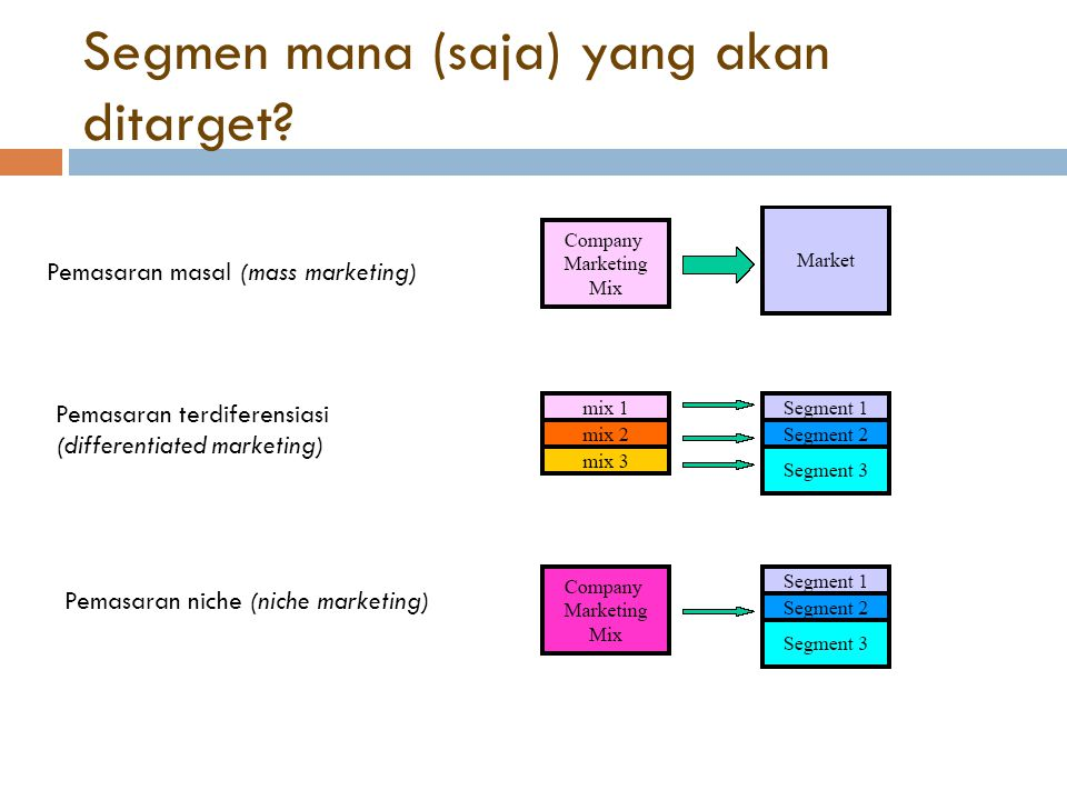 Segmen mana (saja) yang akan ditarget? Pemasaran masal (mass marketing) Pemasaran terdiferensiasi (differentiated marketing) Pemasaran niche (niche ma