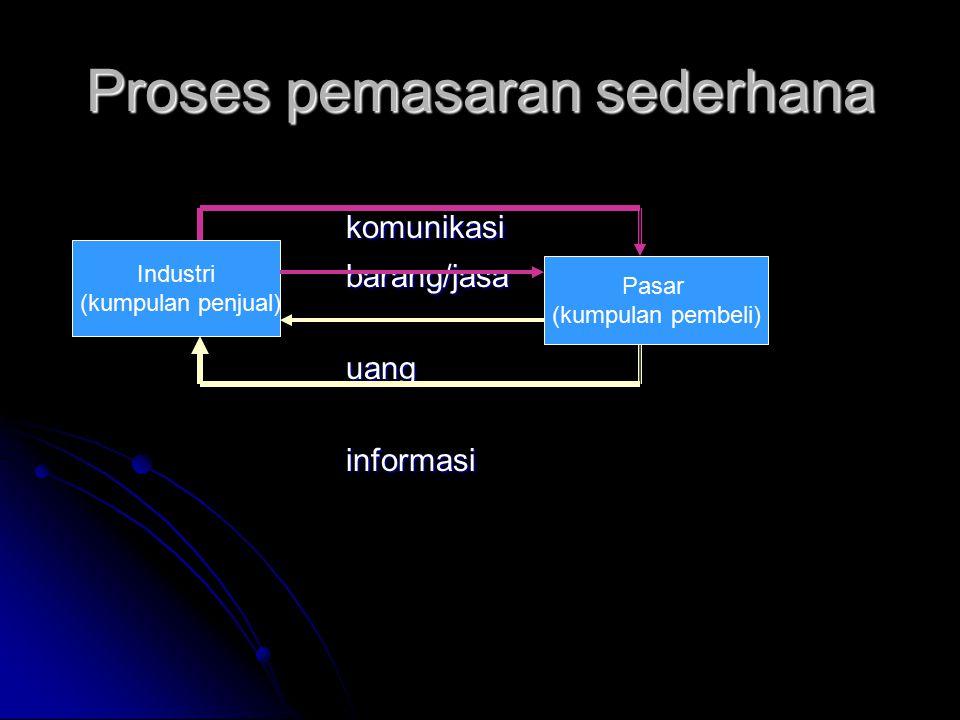 Proses pemasaran sederhana komunikasibarang/jasauanginformasi Industri (kumpulan penjual) Pasar (kumpulan pembeli)