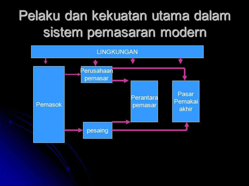 Pelaku dan kekuatan utama dalam sistem pemasaran modern Pemasok pesaing Perusahaan pemasar Perantara pemasar Pasar Pemakai akhir LINGKUNGAN