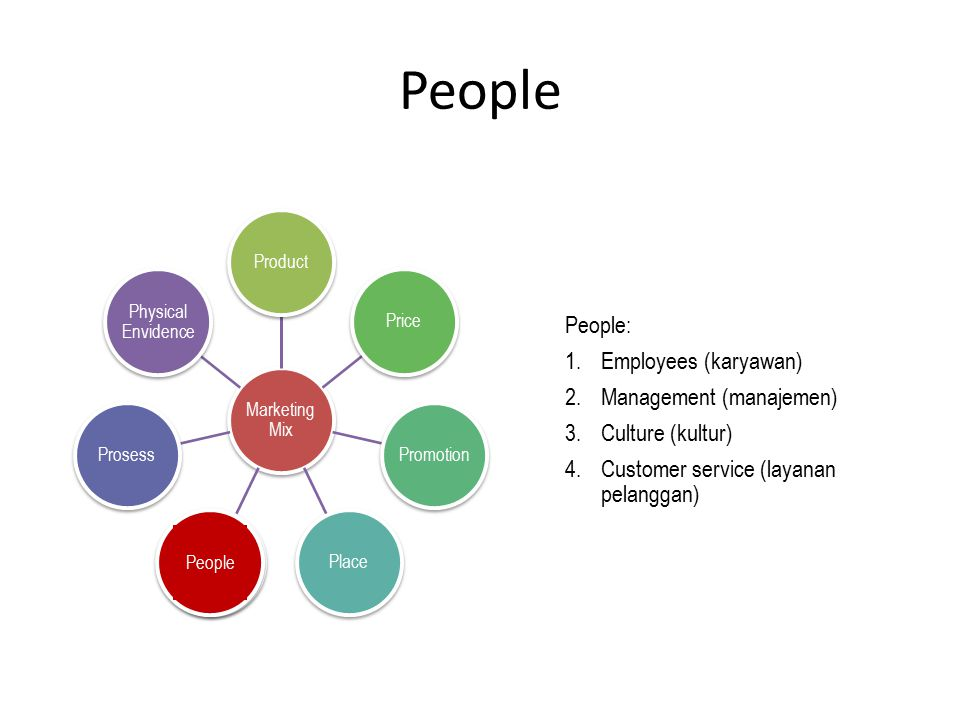 People Marketing Mix ProductPricePromotionPlacePeopleProsess Physical Envidence People People: 1.Employees (karyawan) 2.Management (manajemen) 3.Cultu
