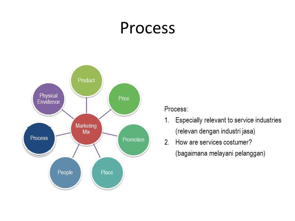 Process Marketing Mix ProductPricePromotionPlacePeopleProsess Physical Envidence Process Process: 1.Especially relevant to service industries (relevan