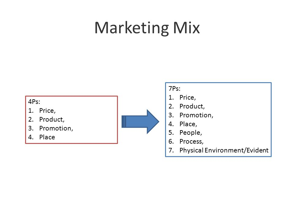 Marketing Mix 7Ps: 1.Price, 2.Product, 3.Promotion, 4.Place, 5.People, 6.Process, 7.Physical Environment/Evident 4Ps: 1.Price, 2.Product, 3.Promotion,