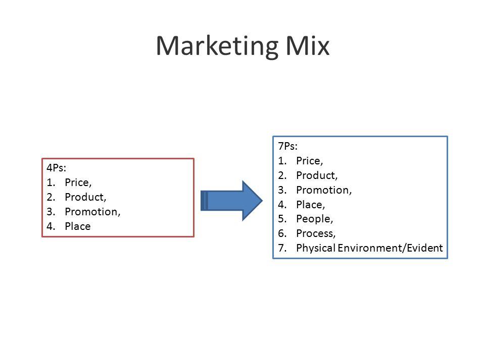 Marketing Mix ProductPricePromotionPlacePeopleProsess Physical Envidence