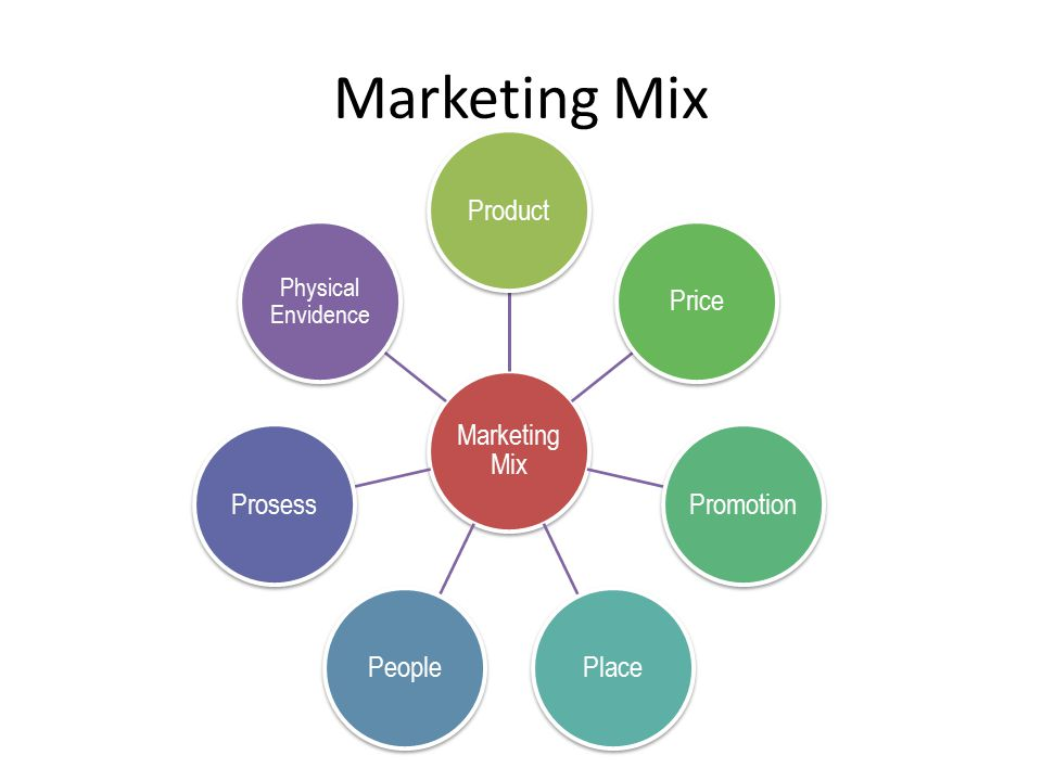Marketing Mix ProductPricePromotionPlacePeopleProsess Physical Envidence
