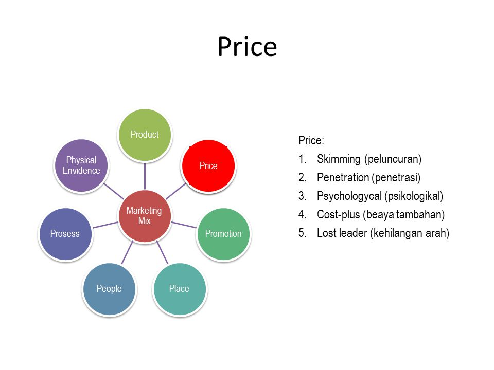 Price Marketing Mix ProductPricePromotionPlacePeopleProsess Physical Envidence Price Price: 1.Skimming (peluncuran) 2.Penetration (penetrasi) 3.Psycho