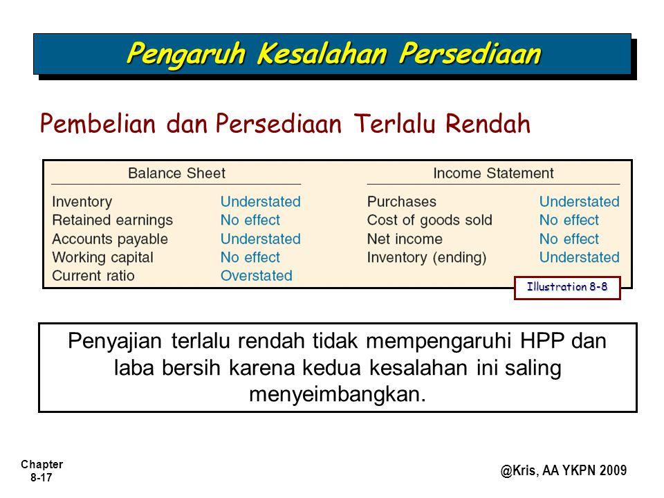 Chapter 8-17 @Kris, AA YKPN 2009 Pembelian dan Persediaan Terlalu Rendah Penyajian terlalu rendah tidak mempengaruhi HPP dan laba bersih karena kedua