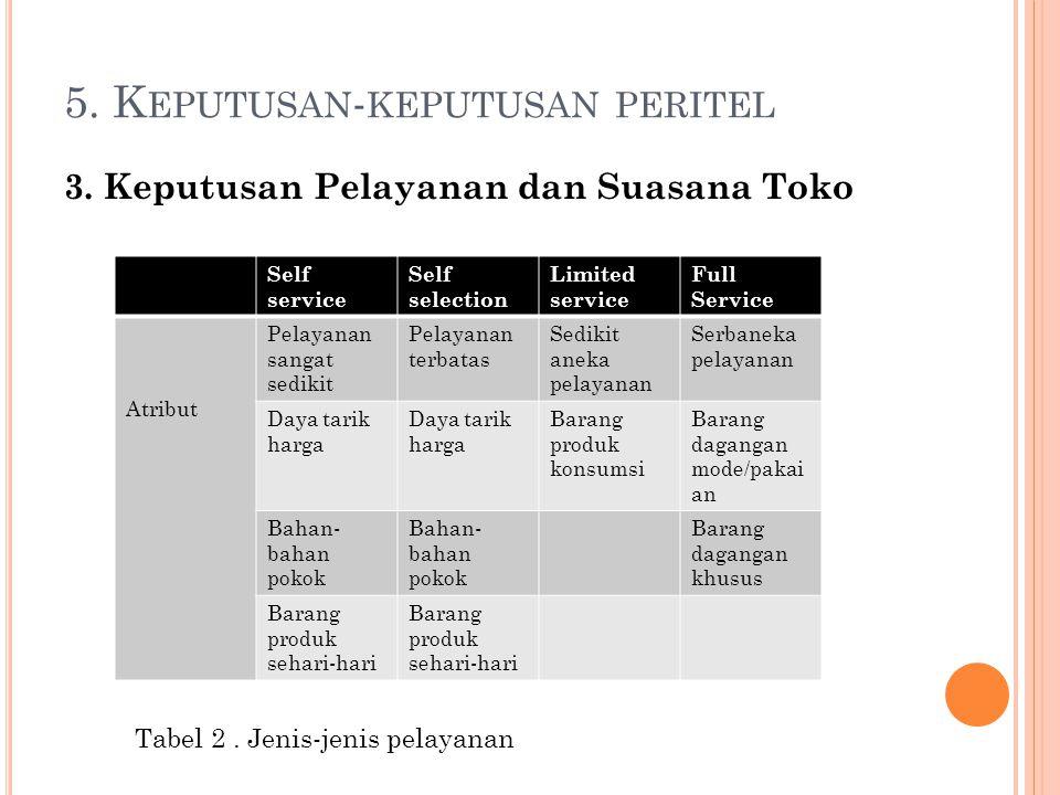 5.K EPUTUSAN - KEPUTUSAN PERITEL 4.