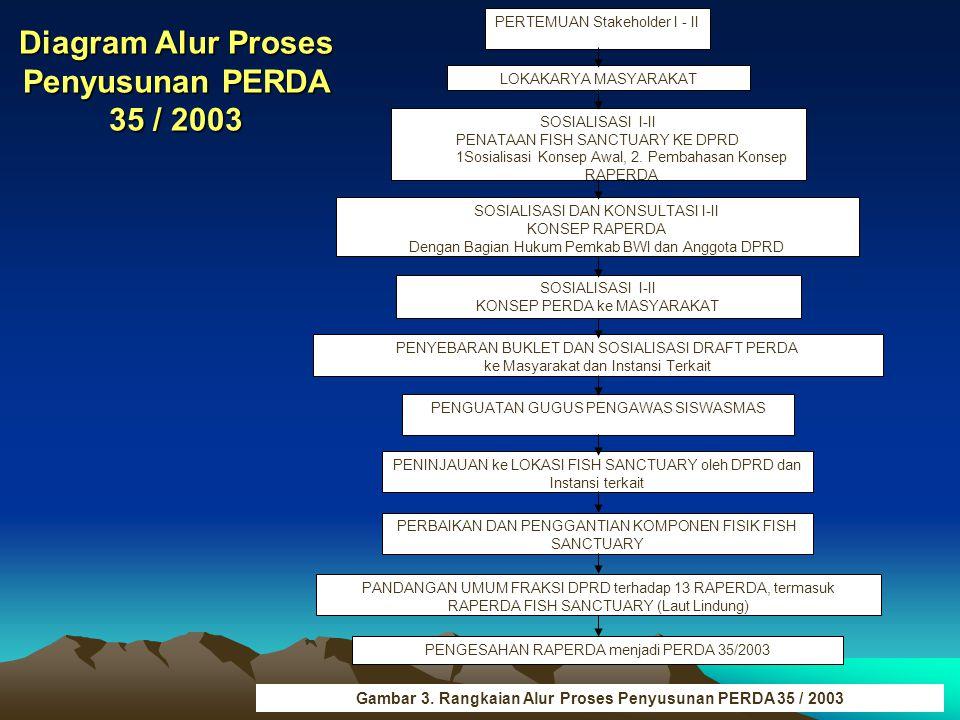 Diagram Alur Proses Penyusunan PERDA 35 / 2003 PERTEMUAN Stakeholder I - II LOKAKARYA MASYARAKAT SOSIALISASI I-II PENATAAN FISH SANCTUARY KE DPRD 1Sosialisasi Konsep Awal, 2.