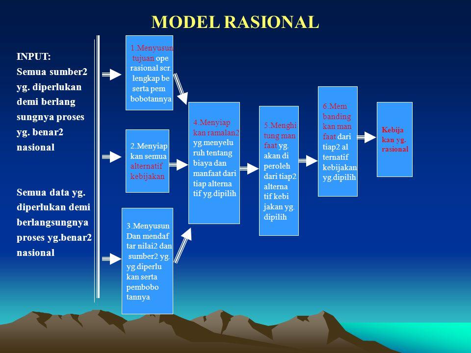 MODEL RASIONAL INPUT: Semua sumber2 yg.diperlukan demi berlang sungnya proses yg.