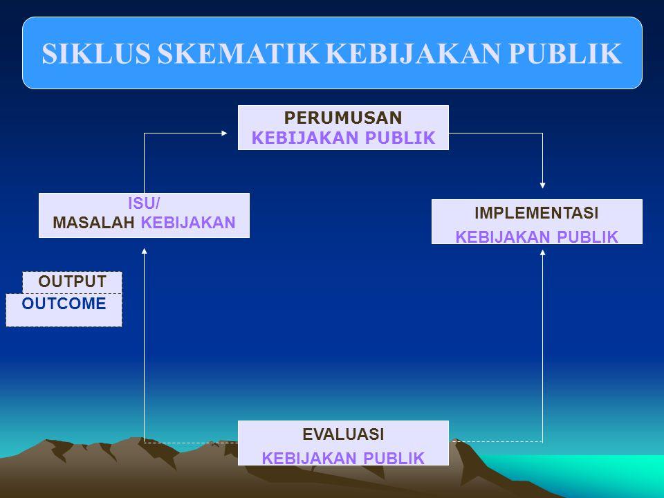 SIKLUS SKEMATIK KEBIJAKAN PUBLIK PERUMUSAN KEBIJAKAN PUBLIK ISU/ MASALAH KEBIJAKAN IMPLEMENTASI KEBIJAKAN PUBLIK EVALUASI KEBIJAKAN PUBLIK OUTPUT OUTCOME