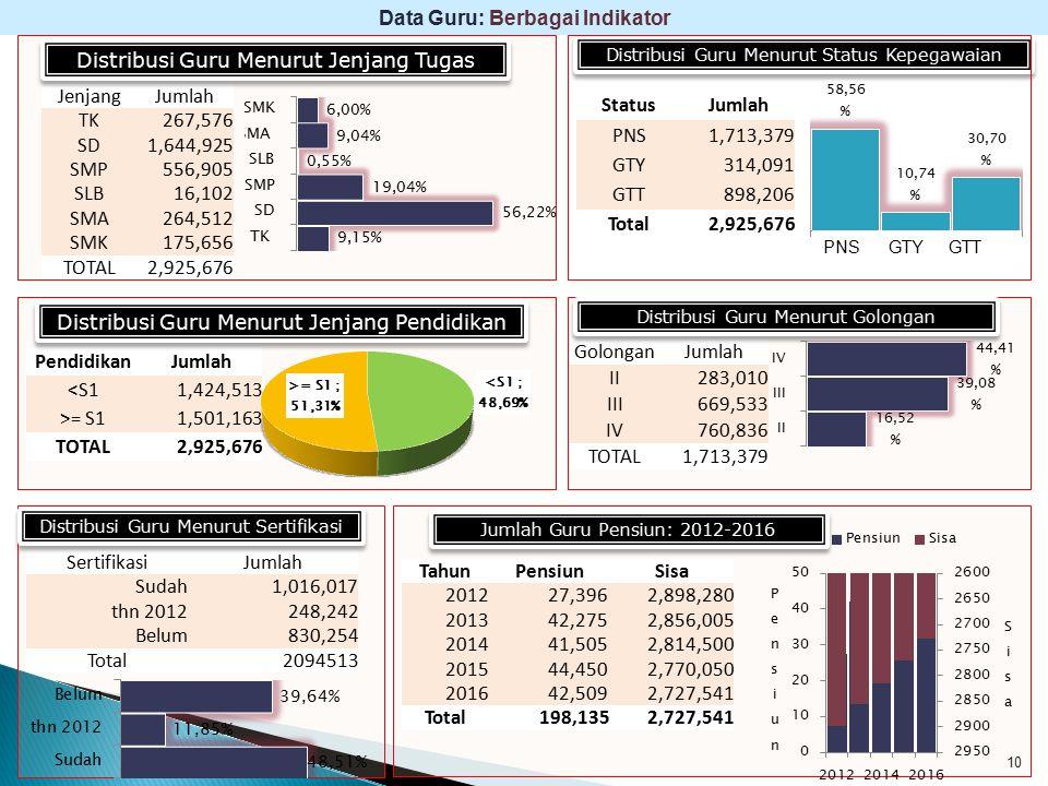 10 Data Guru: Berbagai Indikator JenjangJumlah TK267,576 SD1,644,925 SMP556,905 SLB16,102 SMA264,512 SMK175,656 TOTAL2,925,676 Distribusi Guru Menurut