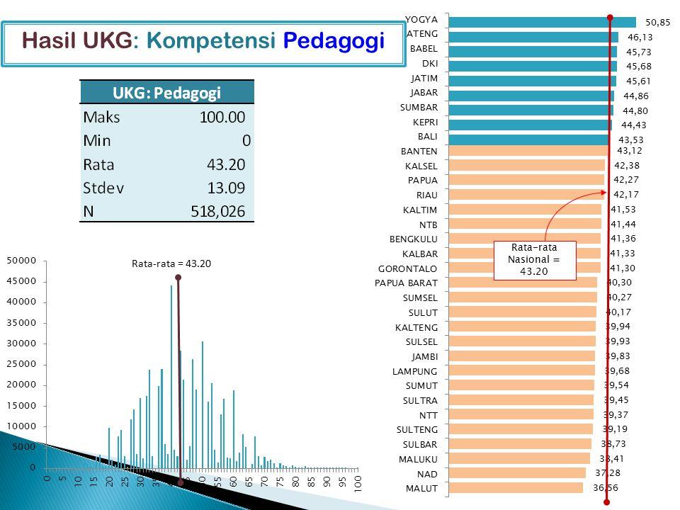 Rata-rata Nasional = 43.20 Hasil UKG: Kompetensi Pedagogi Rata-rata = 43.20