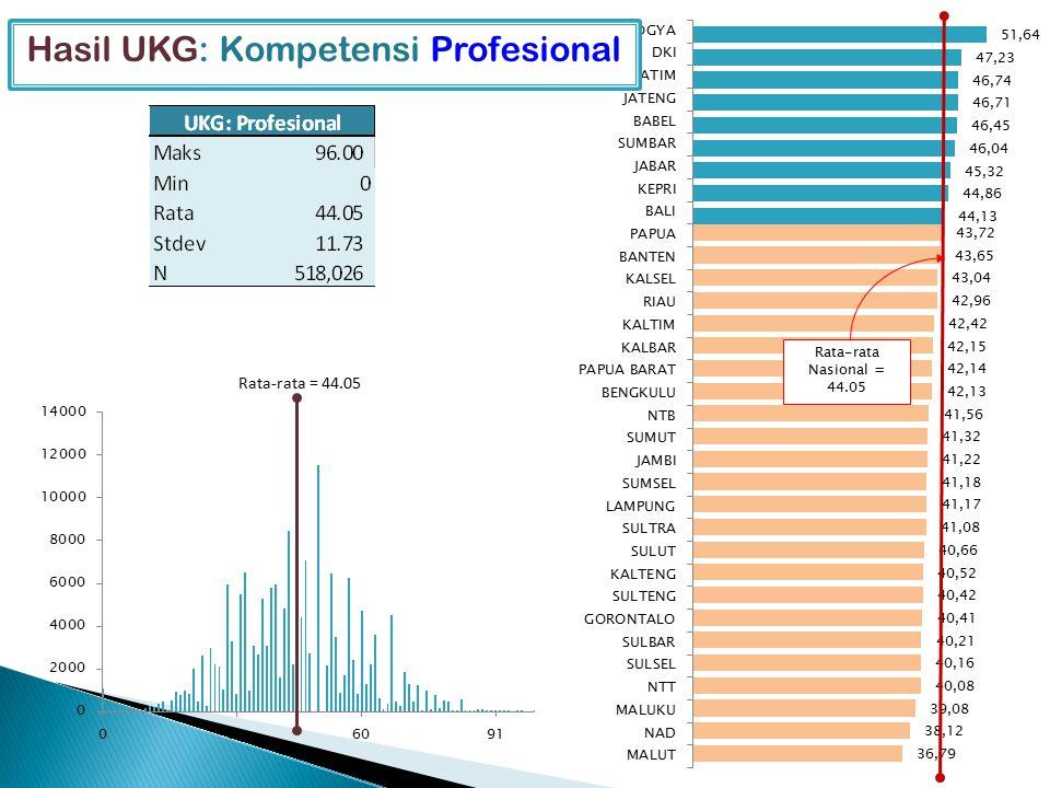 Hasil UKG: Kompetensi Profesional Rata-rata Nasional = 44.05 Rata-rata = 44.05