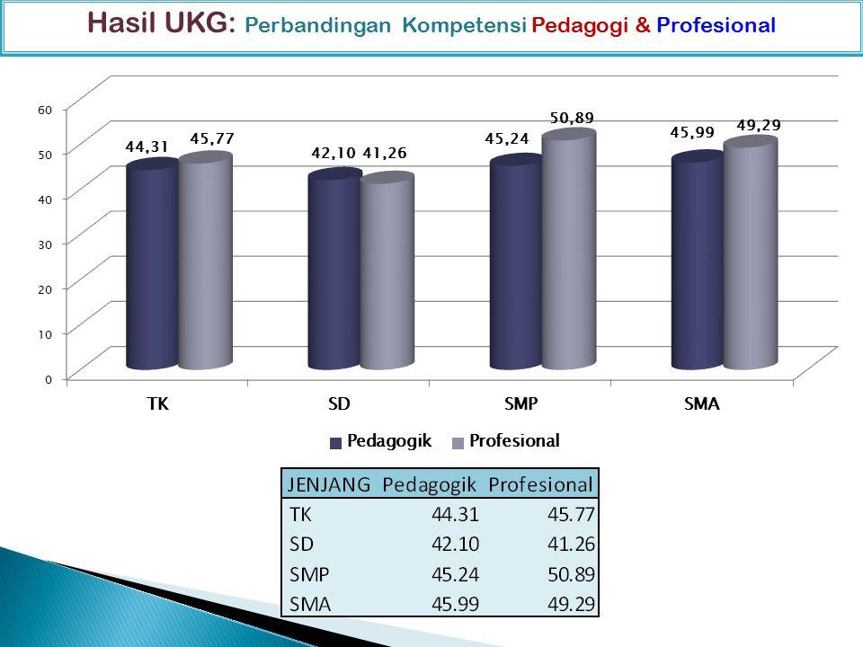 Distribusi Nilai UKG per Jenjang dan Kompetensi Hasil UKG: Perbandingan Kompetensi Pedagogi & Profesional 44,1041,43 44,95 45,53