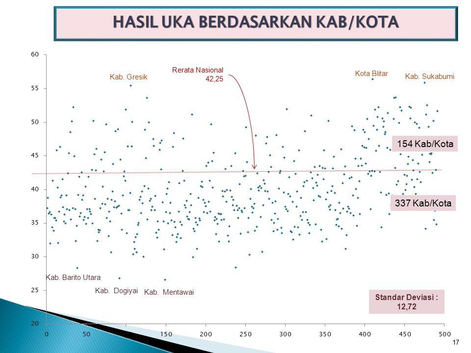 Rerata Nasional 42,25 154 Kab/Kota 337 Kab/Kota Kab.