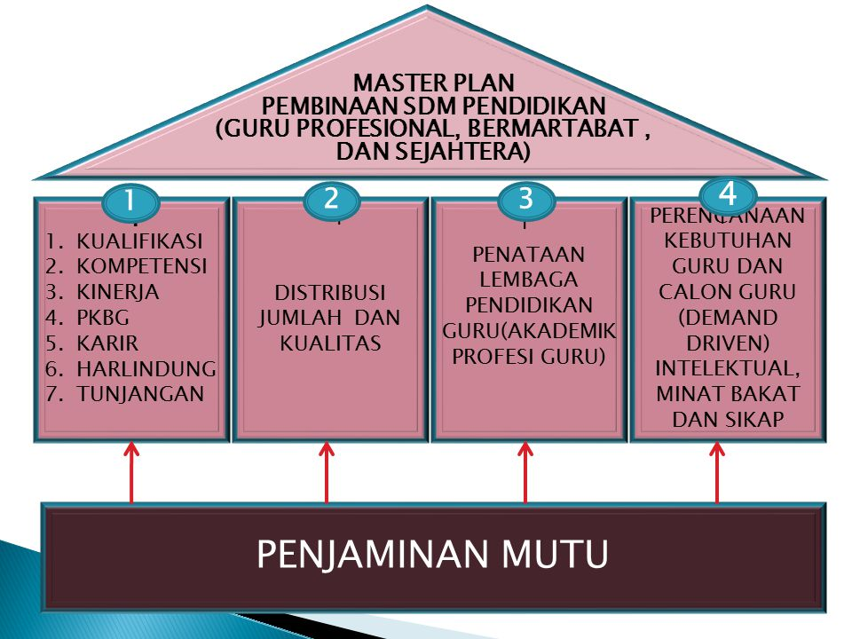 PENJAMINAN MUTU 1.KUALIFIKASI 2.KOMPETENSI 3.KINERJA 4.PKBG 5.KARIR 6.HARLINDUNG 7.TUNJANGAN DISTRIBUSI JUMLAH DAN KUALITAS PENATAAN LEMBAGA PENDIDIKAN GURU(AKADEMIK PROFESI GURU) PERENCANAAN KEBUTUHAN GURU DAN CALON GURU (DEMAND DRIVEN) INTELEKTUAL, MINAT BAKAT DAN SIKAP MASTER PLAN PEMBINAAN SDM PENDIDIKAN (GURU PROFESIONAL, BERMARTABAT, DAN SEJAHTERA) 1 I I I 1 23 4