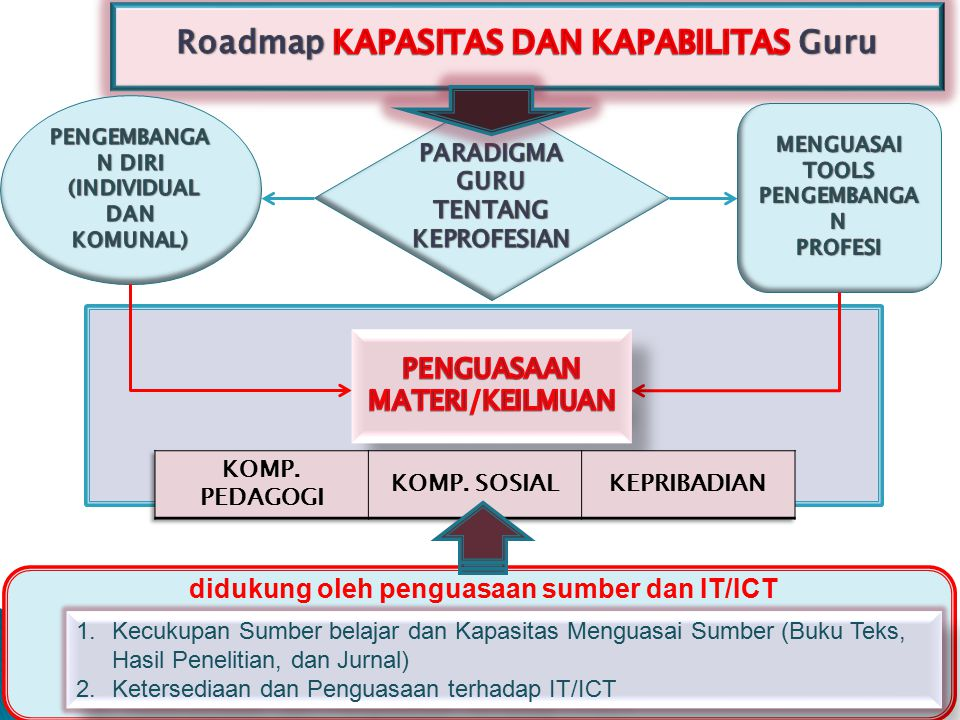 didukung oleh penguasaan sumber dan IT/ICT 1.Kecukupan Sumber belajar dan Kapasitas Menguasai Sumber (Buku Teks, Hasil Penelitian, dan Jurnal) 2.Ketersediaan dan Penguasaan terhadap IT/ICT 1.Kecukupan Sumber belajar dan Kapasitas Menguasai Sumber (Buku Teks, Hasil Penelitian, dan Jurnal) 2.Ketersediaan dan Penguasaan terhadap IT/ICT
