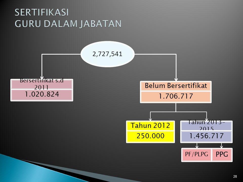 28 2,727,541 1.020.824 1.706.717 Tahun 2012 Bersertifikat s.d 2011 Belum Bersertifikat Tahun 2013- 2015 250.0001.456.717 PF/PLPG PPG