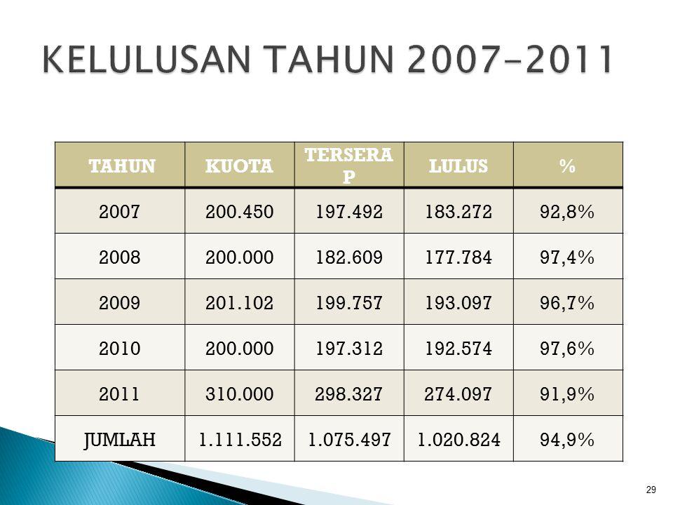 29 TAHUNKUOTA TERSERA P LULUS% 2007200.450197.492183.27292,8% 2008200.000182.609177.78497,4% 2009201.102199.757193.09796,7% 2010200.000197.312192.5749