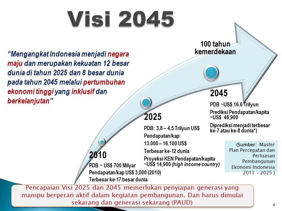2010 PDB ~ US$ 700 Milyar Pendapatan/kap US$ 3,000 (2010) Terbesar ke-17 besar dunia 2025 PDB: 3,8 – 4,5 Trilyun US$ Pendapatan/kap: 13.000 – 16.100 US$ Terbesar ke-12 dunia Proyeksi KEN Pendapatan/kapita ~US$ 14,900 (high income country) 2045 PDB ~US$ 16.6 Trilyun Prediksi Pendapatan/kapita ~US$ 46,900 Diprediksi menjadi terbesar ke-7 atau ke-8 dunia*) 4 Mengangkat Indonesia menjadi negara maju dan merupakan kekuatan 12 besar dunia di tahun 2025 dan 8 besar dunia pada tahun 2045 melalui pertumbuhan ekonomi tinggi yang inklusif dan berkelanjutan 100 tahun kemerdekaan (Sumber: (Sumber: Master Plan Percepatan dan Perluasan Pembangunan Ekonomi Indonesia 2011 – 2025 ) Pencapaian Visi 2025 dan 2045 memerlukan penyiapan generasi yang mampu berperan aktif dalam kegiatan pembangunan.