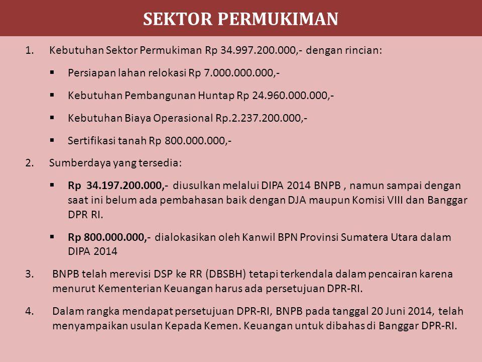 SEKTOR PERMUKIMAN 1.Kebutuhan Sektor Permukiman Rp 34.997.200.000,- dengan rincian:  Persiapan lahan relokasi Rp 7.000.000.000,-  Kebutuhan Pembangunan Huntap Rp 24.960.000.000,-  Kebutuhan Biaya Operasional Rp.2.237.200.000,-  Sertifikasi tanah Rp 800.000.000,- 2.Sumberdaya yang tersedia:  Rp 34.197.200.000,- diusulkan melalui DIPA 2014 BNPB, namun sampai dengan saat ini belum ada pembahasan baik dengan DJA maupun Komisi VIII dan Banggar DPR RI.