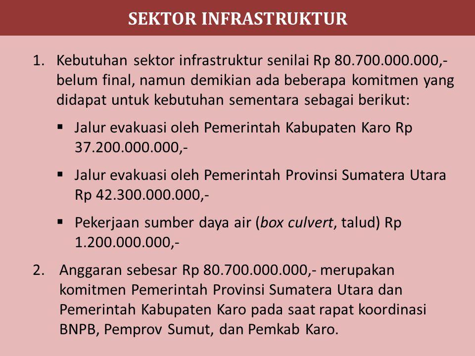 SEKTOR INFRASTRUKTUR 1.Kebutuhan sektor infrastruktur senilai Rp 80.700.000.000,- belum final, namun demikian ada beberapa komitmen yang didapat untuk kebutuhan sementara sebagai berikut:  Jalur evakuasi oleh Pemerintah Kabupaten Karo Rp 37.200.000.000,-  Jalur evakuasi oleh Pemerintah Provinsi Sumatera Utara Rp 42.300.000.000,-  Pekerjaan sumber daya air (box culvert, talud) Rp 1.200.000.000,- 2.Anggaran sebesar Rp 80.700.000.000,- merupakan komitmen Pemerintah Provinsi Sumatera Utara dan Pemerintah Kabupaten Karo pada saat rapat koordinasi BNPB, Pemprov Sumut, dan Pemkab Karo.