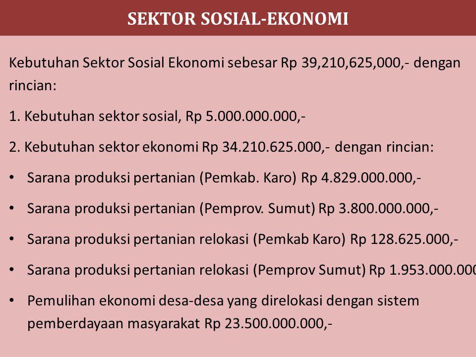 SEKTOR SOSIAL-EKONOMI Kebutuhan Sektor Sosial Ekonomi sebesar Rp 39,210,625,000,- dengan rincian: 1.