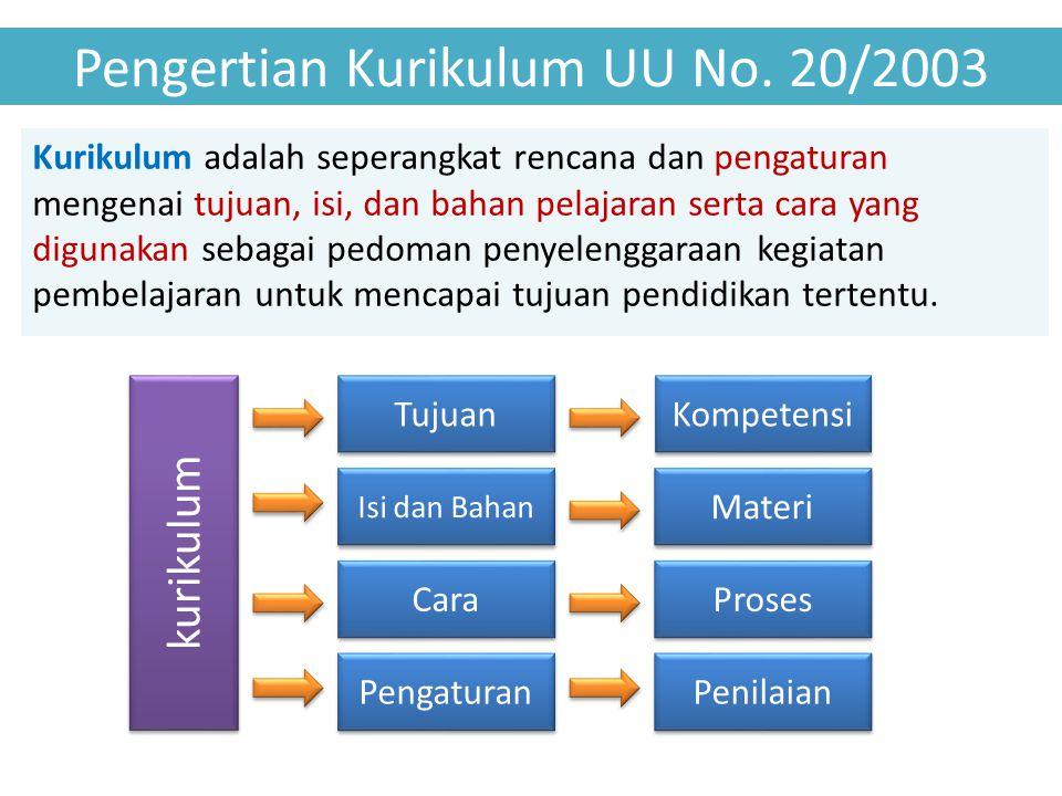 Pengertian Kurikulum UU No.