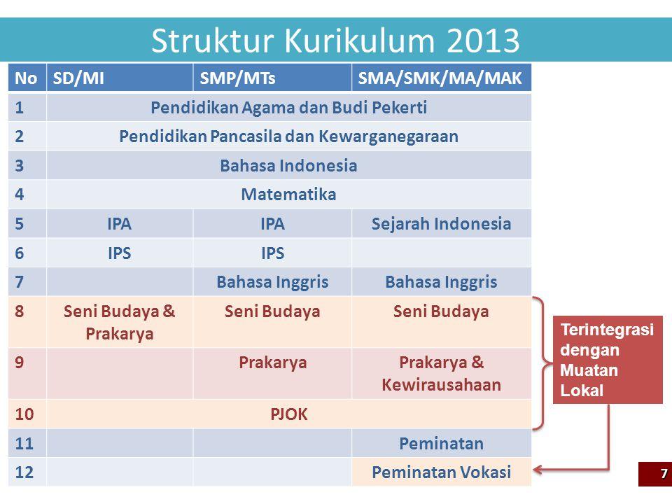 Struktur Kurikulum 2013 7 NoSD/MISMP/MTsSMA/SMK/MA/MAK 1Pendidikan Agama dan Budi Pekerti 2Pendidikan Pancasila dan Kewarganegaraan 3Bahasa Indonesia 4Matematika 5IPA Sejarah Indonesia 6IPS 7Bahasa Inggris 8Seni Budaya & Prakarya Seni Budaya 9PrakaryaPrakarya & Kewirausahaan 10PJOK 11Peminatan 12Peminatan Vokasi Terintegrasi dengan Muatan Lokal