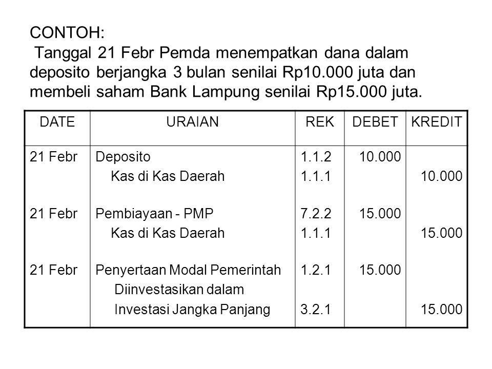 CONTOH: Tanggal 21 Febr Pemda menempatkan dana dalam deposito berjangka 3 bulan senilai Rp10.000 juta dan membeli saham Bank Lampung senilai Rp15.000