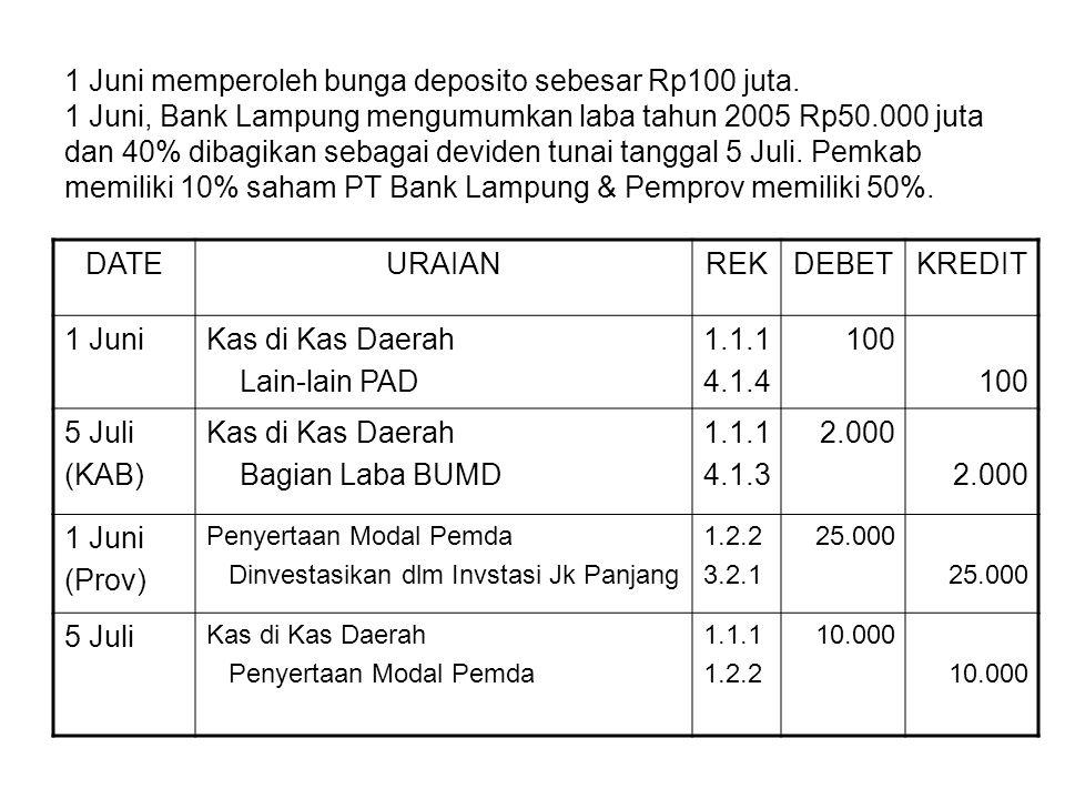 1 Juni memperoleh bunga deposito sebesar Rp100 juta. 1 Juni, Bank Lampung mengumumkan laba tahun 2005 Rp50.000 juta dan 40% dibagikan sebagai deviden