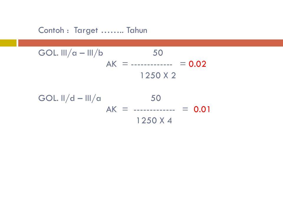 Contoh : Target …….. Tahun GOL. II/c – II/d 20 AK = ------------- = 0.004 1250 X 4 GOL. II/c – II/d 20 AK = ------------- = 0.008 1250 X 2