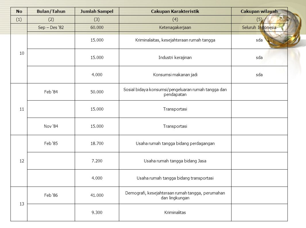 NoBulan/TahunJumlah SampelCakupan KarakteristikCakupan wilayah (1)(2)(3)(4)(5) 10 Sep – Des '8260.000KetenagakerjaanSeluruh Indonesia 15.000Kriminalai