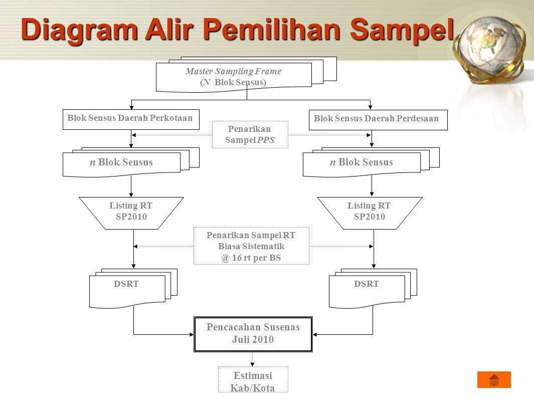 Diagram Alir Pemilihan Sampel Master Sampling Frame (N Blok Sensus) Pencacahan Susenas Juli 2010 Penarikan Sampel PPS n Blok Sensus Penarikan Sampel R