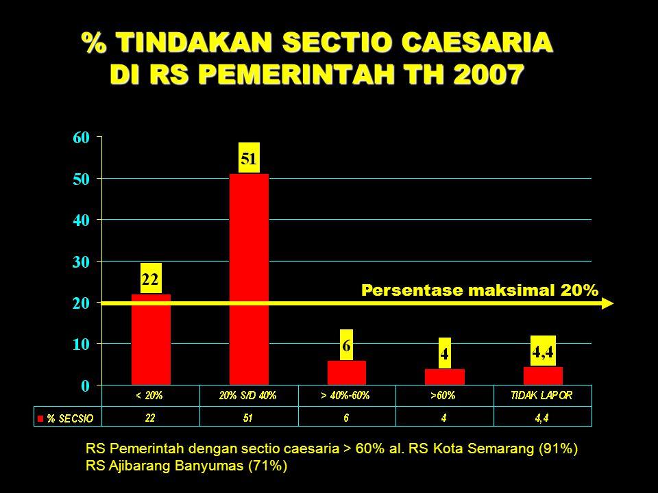 % TINDAKAN SECTIO CAESARIA DI RS PEMERINTAH TH 2007 Persentase maksimal 20% RS Pemerintah dengan sectio caesaria > 60% al. RS Kota Semarang (91%) RS A
