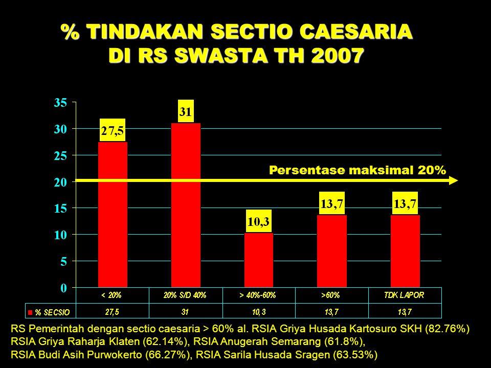 % TINDAKAN SECTIO CAESARIA DI RS SWASTA TH 2007 Persentase maksimal 20% RS Pemerintah dengan sectio caesaria > 60% al. RSIA Griya Husada Kartosuro SKH