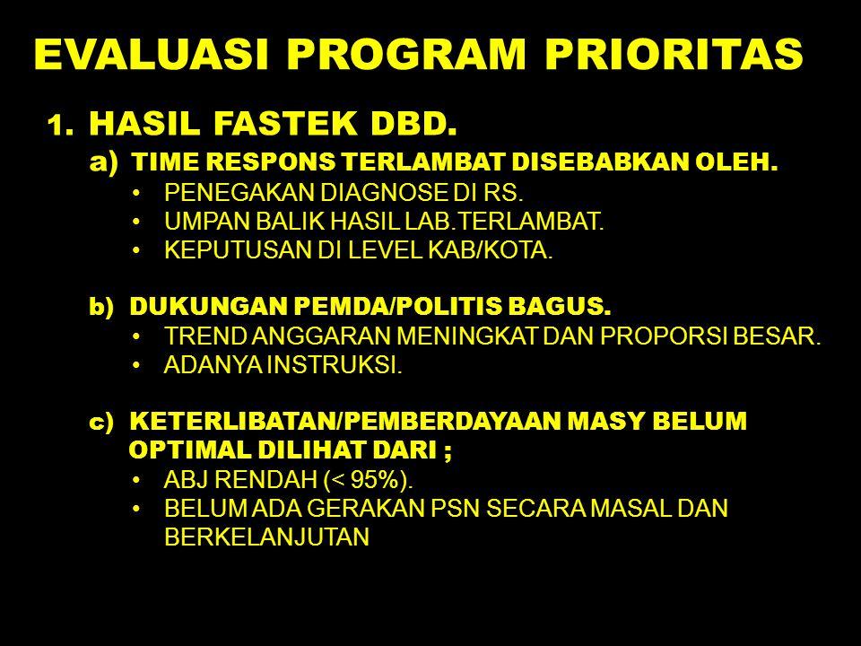 EVALUASI PROGRAM PRIORITAS.1. HASIL FASTEK DBD.