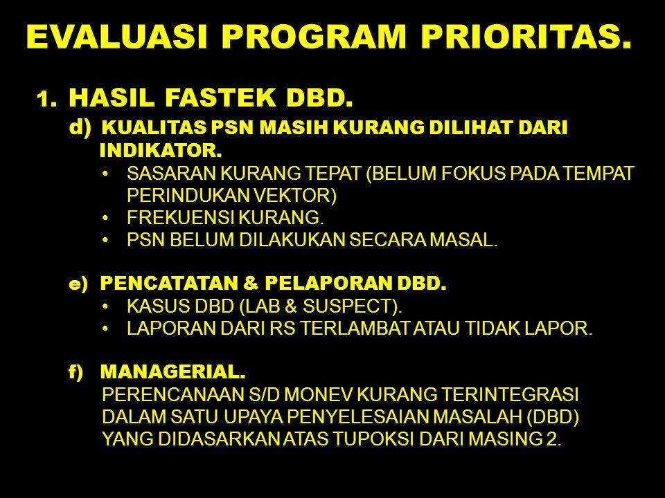 EVALUASI PROGRAM PRIORITAS. 1. HASIL FASTEK DBD. d) KUALITAS PSN MASIH KURANG DILIHAT DARI INDIKATOR. SASARAN KURANG TEPAT (BELUM FOKUS PADA TEMPAT PE