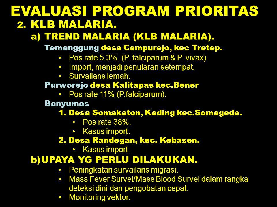 EVALUASI PROGRAM PRIORITAS 2. KLB MALARIA. a) TREND MALARIA (KLB MALARIA). Temanggung desa Campurejo, kec Tretep. Pos rate 5.3%. (P. falciparum & P. v