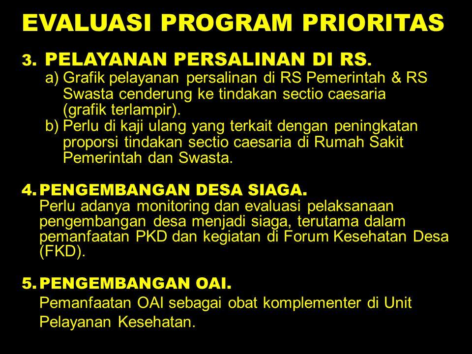 EVALUASI PROGRAM PRIORITAS 3. PELAYANAN PERSALINAN DI RS. a)Grafik pelayanan persalinan di RS Pemerintah & RS Swasta cenderung ke tindakan sectio caes