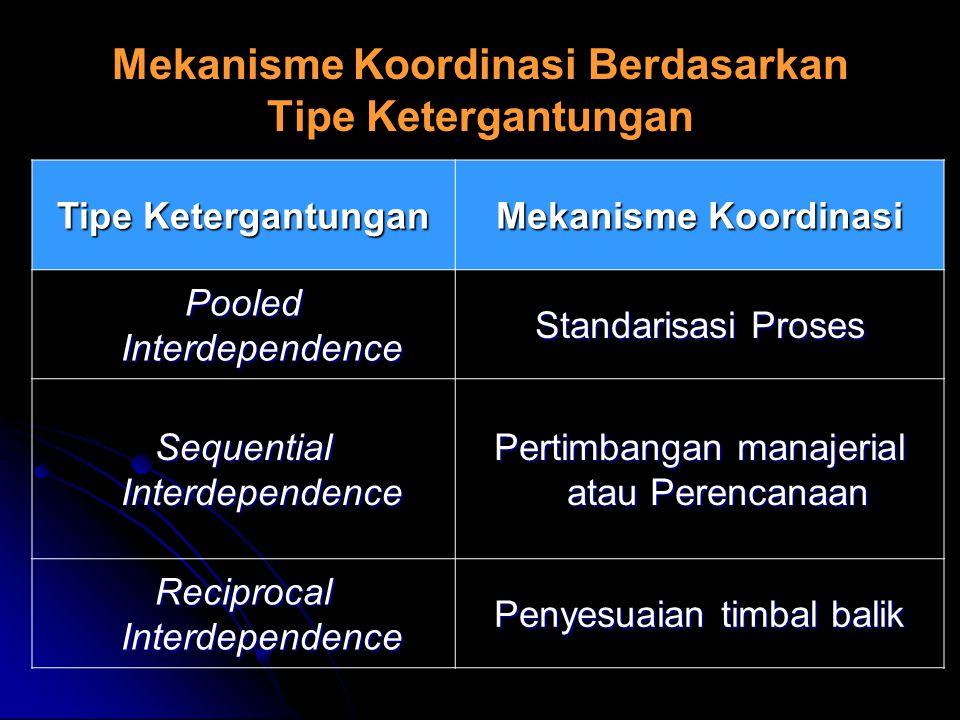 Mekanisme Koordinasi Berdasarkan Tipe Ketergantungan Tipe Ketergantungan Mekanisme Koordinasi Pooled Interdependence Standarisasi Proses Sequential In