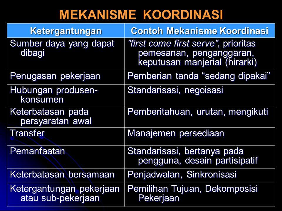 """MEKANISME KOORDINASIKetergantungan Contoh Mekanisme Koordinasi Sumber daya yang dapat dibagi """"first come first serve"""", prioritas pemesanan, penganggar"""