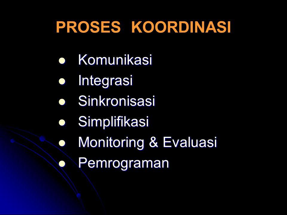 PROSES KOORDINASI Komunikasi Komunikasi Integrasi Integrasi Sinkronisasi Sinkronisasi Simplifikasi Simplifikasi Monitoring & Evaluasi Monitoring & Eva