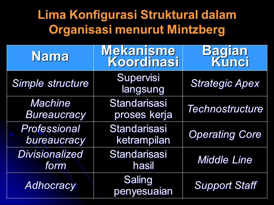 Lima Konfigurasi Struktural dalam Organisasi menurut Mintzberg Nama Mekanisme Koordinasi Bagian Kunci Simple structure Supervisi langsung Strategic Ap