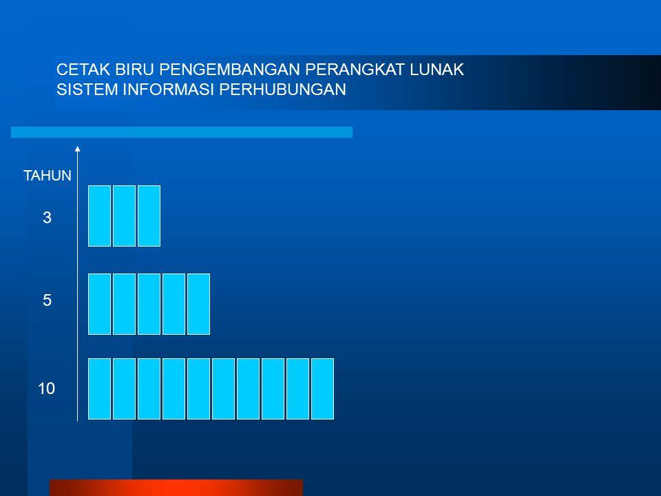 CETAK BIRU PENGEMBANGAN PERANGKAT LUNAK SISTEM INFORMASI PERHUBUNGAN 3 5 10 TAHUN