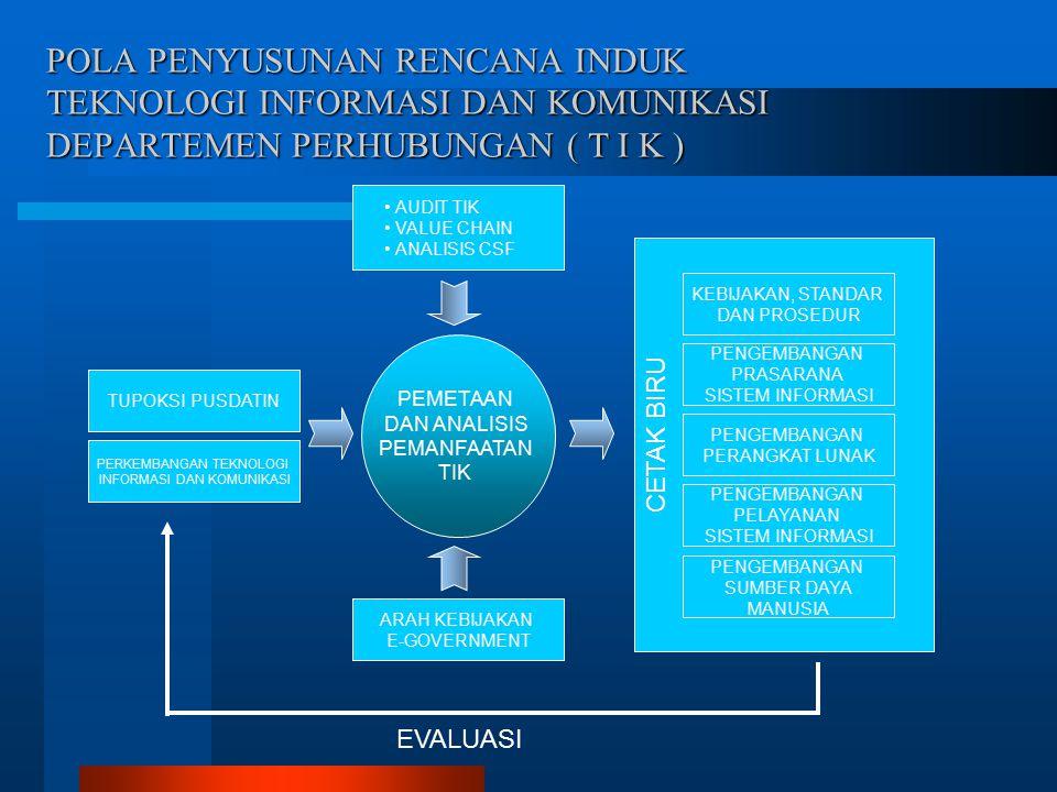 POLA PENYUSUNAN RENCANA INDUK TEKNOLOGI INFORMASI DAN KOMUNIKASI DEPARTEMEN PERHUBUNGAN ( T I K ) TUPOKSI PUSDATIN ARAH KEBIJAKAN E-GOVERNMENT PERKEMBANGAN TEKNOLOGI INFORMASI DAN KOMUNIKASI KEBIJAKAN, STANDAR DAN PROSEDUR PENGEMBANGAN PRASARANA SISTEM INFORMASI PENGEMBANGAN PERANGKAT LUNAK PENGEMBANGAN PELAYANAN SISTEM INFORMASI PENGEMBANGAN SUMBER DAYA MANUSIA CETAK BIRU PEMETAAN DAN ANALISIS PEMANFAATAN TIK EVALUASI AUDIT TIK VALUE CHAIN ANALISIS CSF