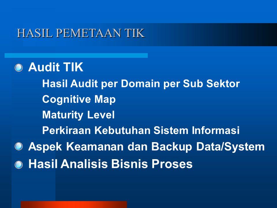 Audit TIK Hasil Audit per Domain per Sub Sektor Cognitive Map Maturity Level Perkiraan Kebutuhan Sistem Informasi Aspek Keamanan dan Backup Data/System Hasil Analisis Bisnis Proses HASIL PEMETAAN TIK