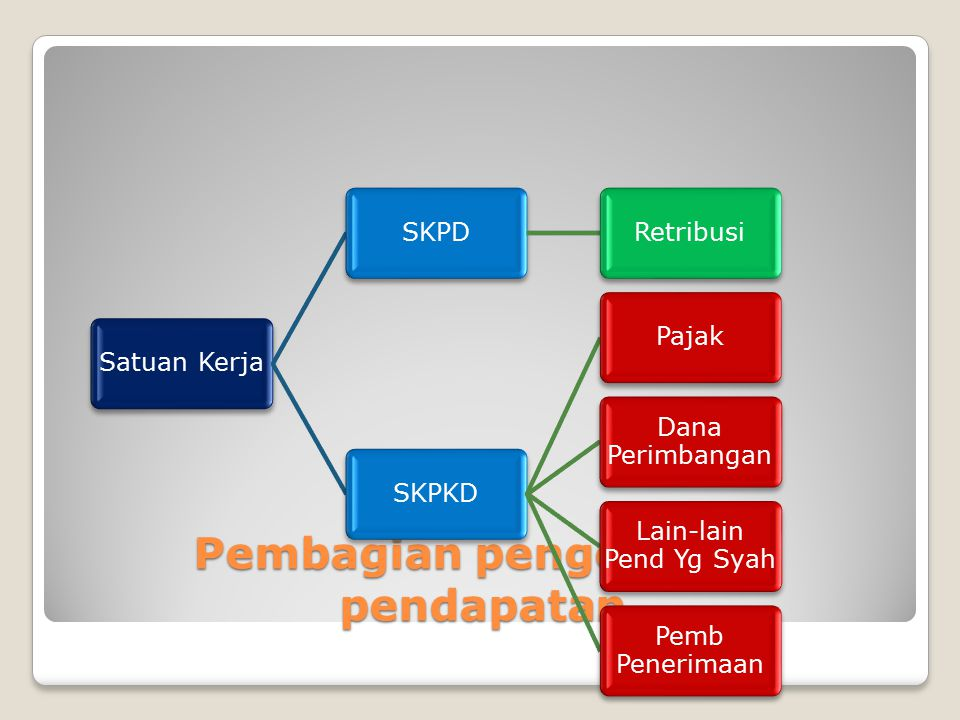 Prosedur pendapatan- bend Pem